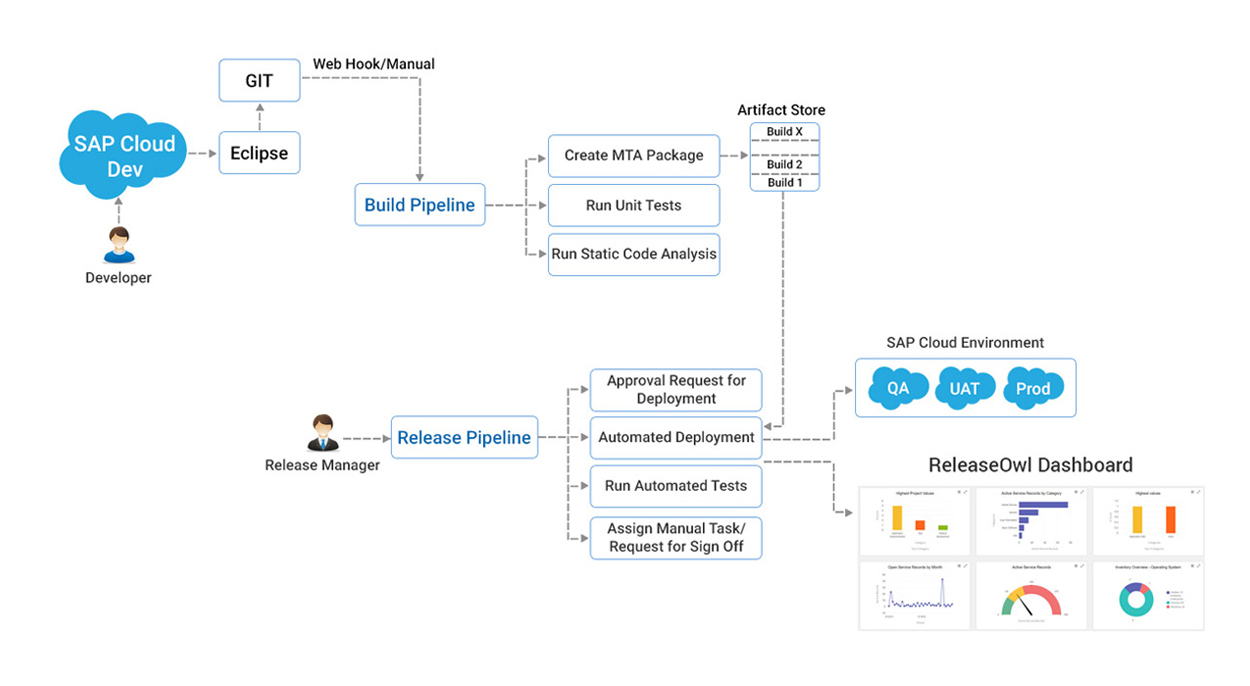 Experience DevOps for SAP Cloud, built on SAP cloud with ReleaseOwl