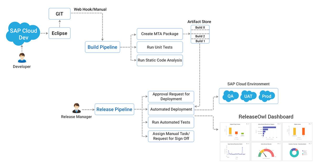 ReleaseOwl-CI-CD-Pipelines-SAP-Cloud
