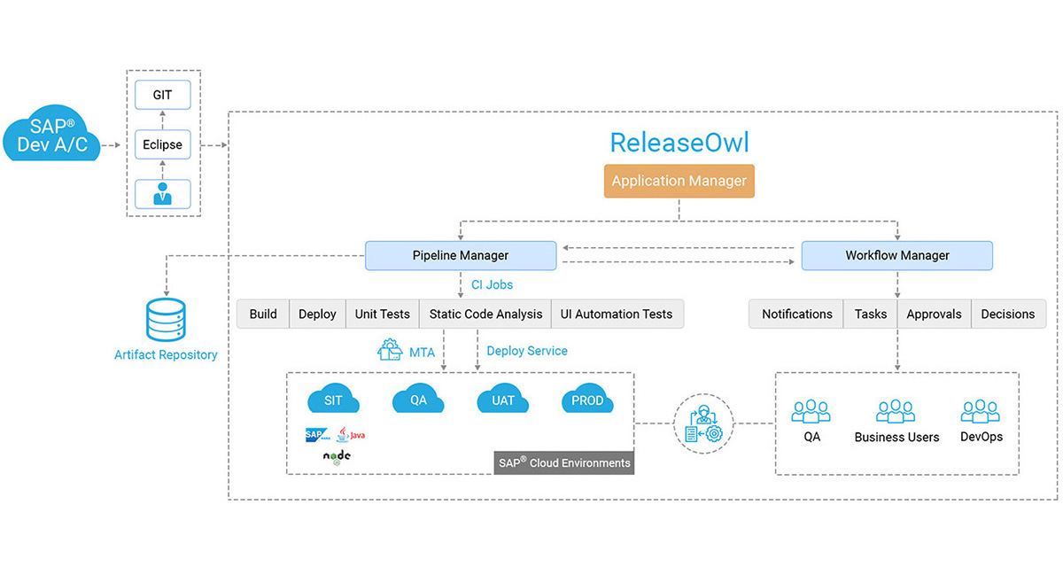 Native CI-CD for SAP Cloud