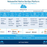 Native DevOps Platform for SAP Cloud