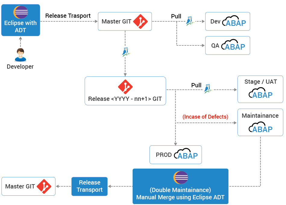 ABAP LifeCycle Management with ReleaseOwl