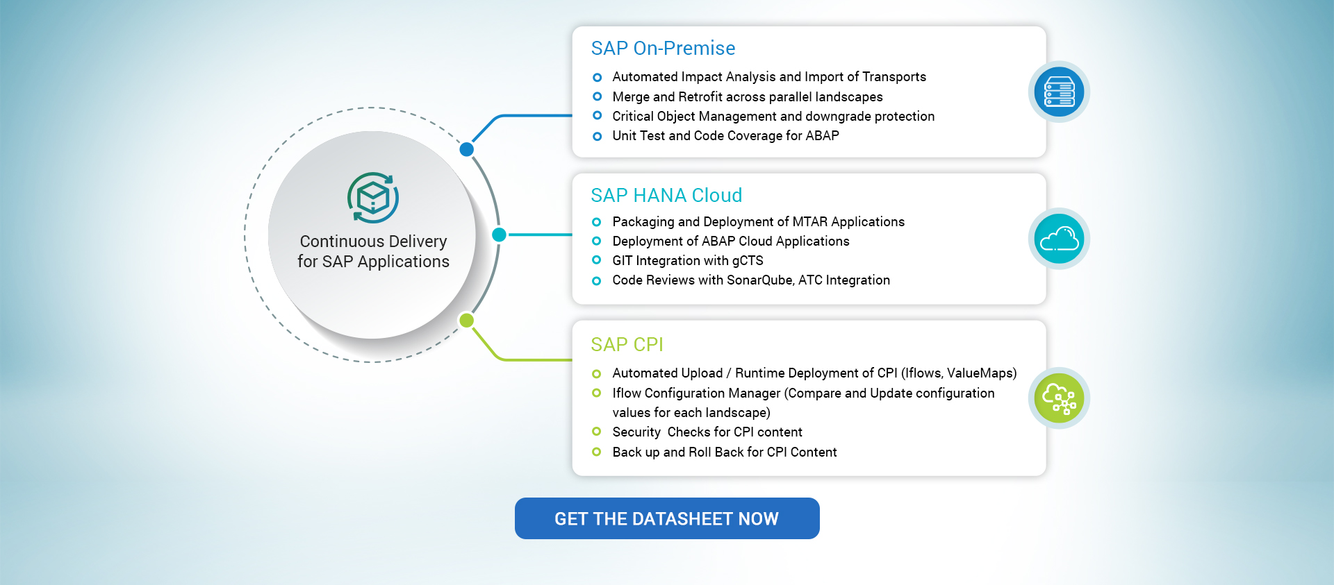 Continuous Delivery for SAP Applications
